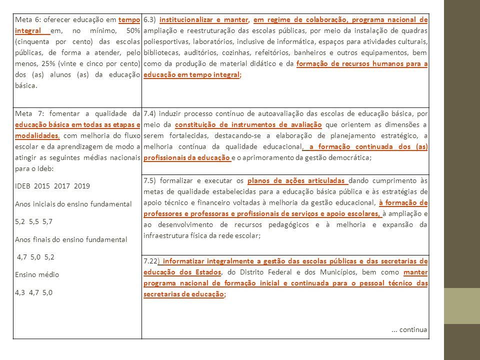 PRINCÍPIOS DA POLÍTICA NACIONAL DE FORMAÇÃO Especificidade da formação docente nos projetos formativos das IES com base teórica e interdisciplinar