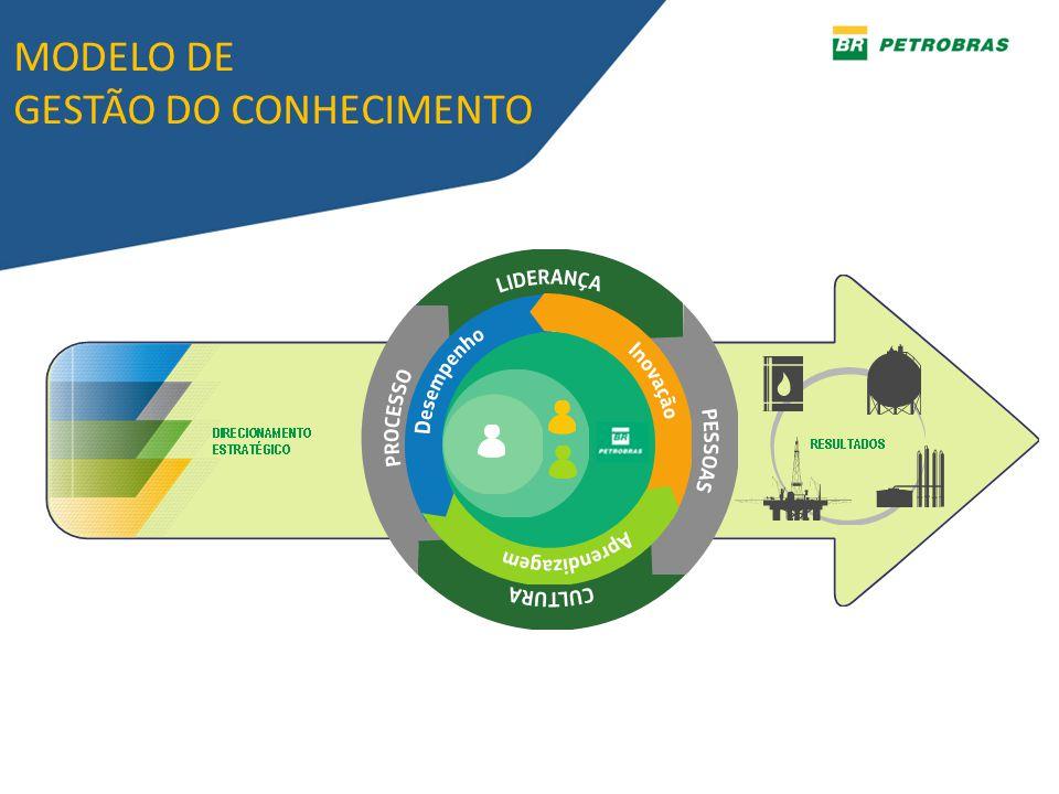 MODELO DE GESTÃO DO CONHECIMENTO