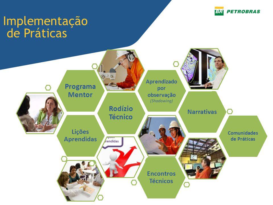 Implementação de Práticas Lições Aprendidas Rodízio Técnico Programa Mentor Aprendizado por observação (Shadowing) Narrativas Comunidades de Práticas Encontros Técnicos