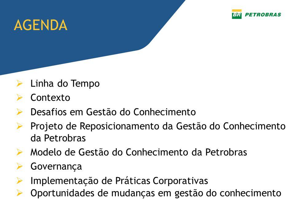  Linha do Tempo  Contexto  Desafios em Gestão do Conhecimento  Projeto de Reposicionamento da Gestão do Conhecimento da Petrobras  Modelo de Gestão do Conhecimento da Petrobras  Governança  Implementação de Práticas Corporativas  Oportunidades de mudanças em gestão do conhecimento AGENDA