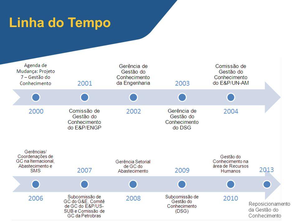 2013 Reposicionamento da Gestão do Conhecimento Linha do Tempo