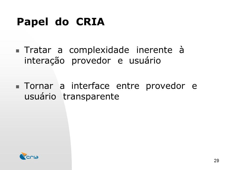 29 Papel do CRIA Tratar a complexidade inerente à interação provedor e usuário Tornar a interface entre provedor e usuário transparente