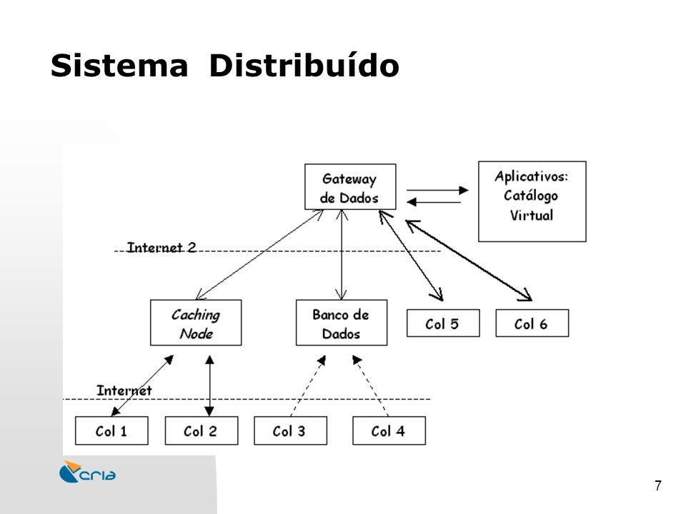 7 Sistema Distribuído