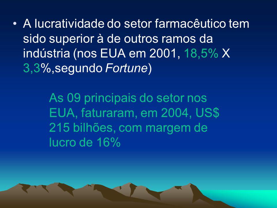 A lucratividade do setor farmacêutico tem sido superior à de outros ramos da indústria (nos EUA em 2001, 18,5% X 3,3%,segundo Fortune) As 09 principai