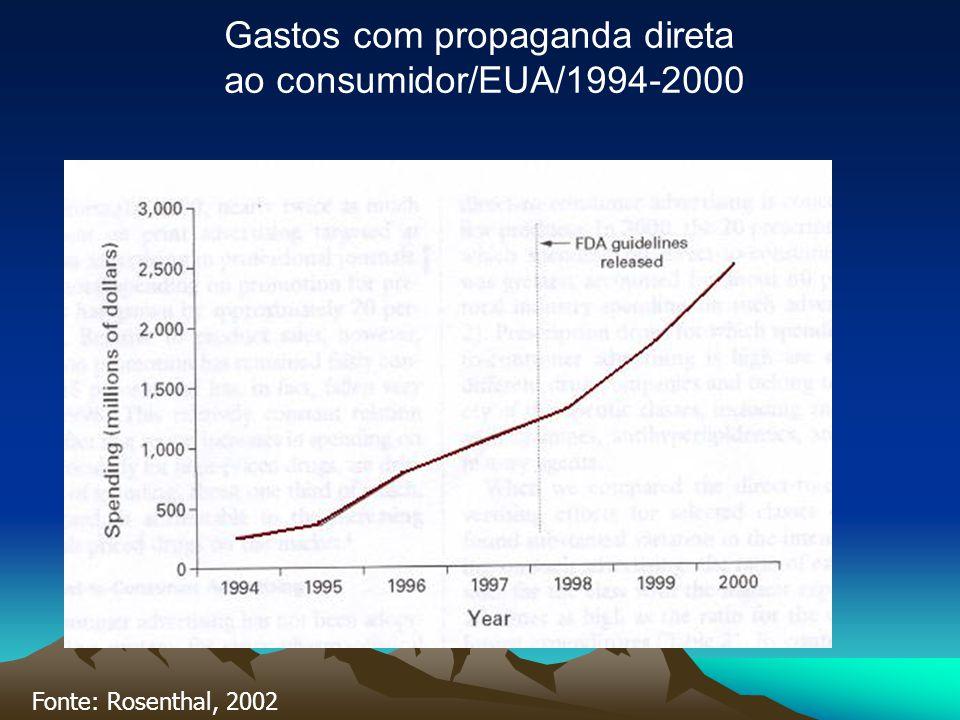 Fonte: Rosenthal, 2002 Gastos com propaganda direta ao consumidor/EUA/1994-2000