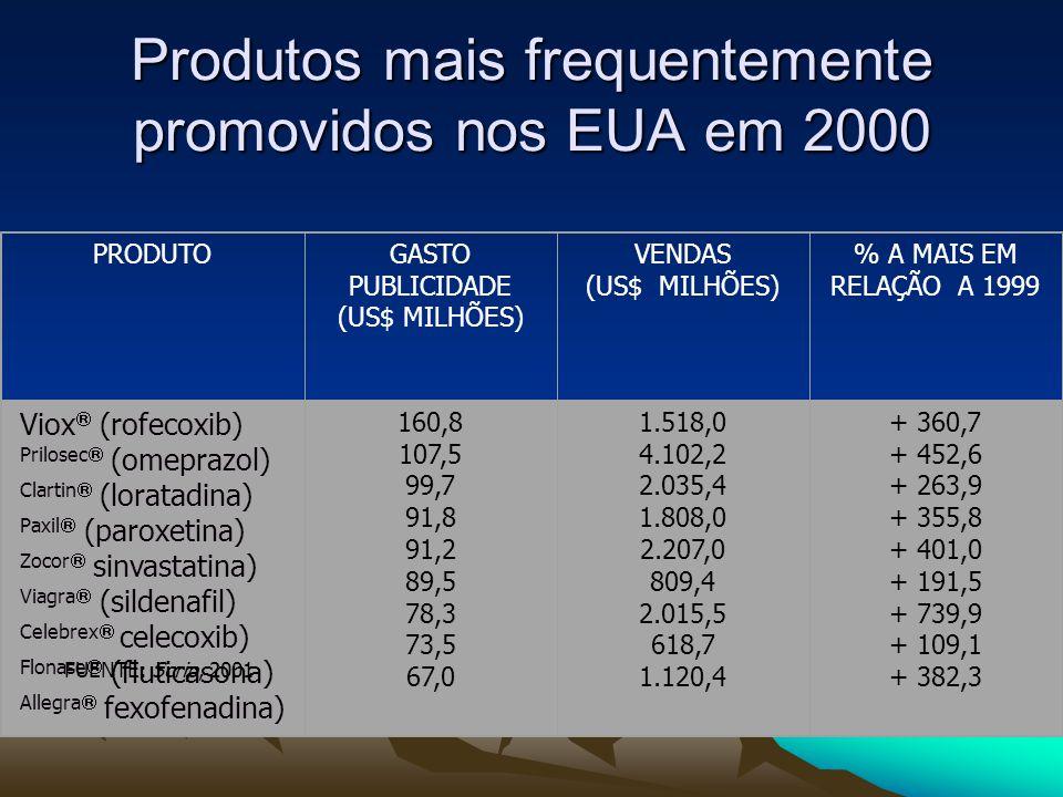 PRODUTOGASTO PUBLICIDADE (US$ MILHÕES) VENDAS (US$ MILHÕES) % A MAIS EM RELAÇÃO A 1999 Viox  (rofecoxib) Prilosec  (omeprazol) Clartin  (loratadina