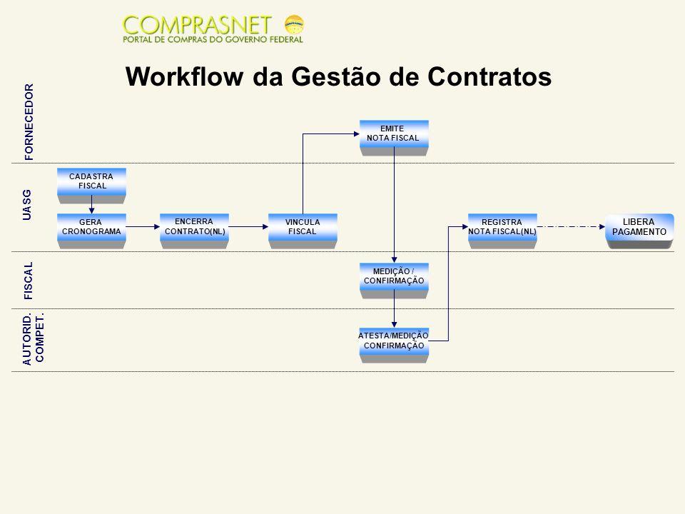 Workflow da Gestão de Contratos AUTORID. COMPET. FISCAL UASG FORNECEDOR CADASTRA FISCAL GERA CRONOGRAMA ENCERRA CONTRATO(NL) EMITE NOTA FISCAL VINCULA