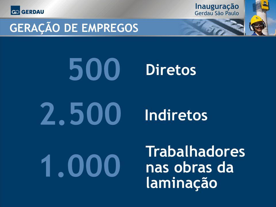 GERAÇÃO DE EMPREGOS 2.500 Indiretos 1.000 Trabalhadores nas obras da laminação 500 Diretos