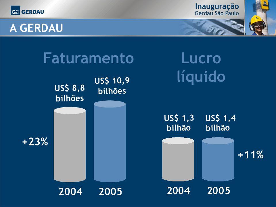 FaturamentoLucro líquido A GERDAU 20052004 US$ 8,8 bilhões US$ 10,9 bilhões +23% US$ 1,3 bilhão US$ 1,4 bilhão +11%