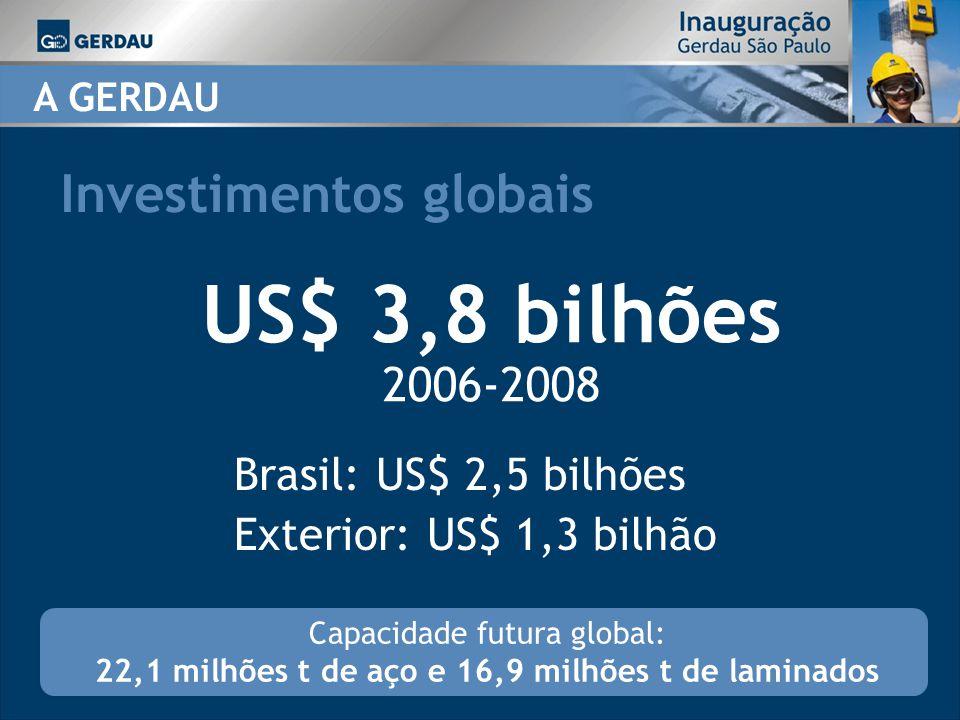 Investimentos no Brasil (2006-2008) Foco: mercado interno e exportações A GERDAU Aumento da capacidade anual Aço: 8,6 milhões t  11,4 milhões t Laminados: 5,3 milhões t  6,6 milhões t