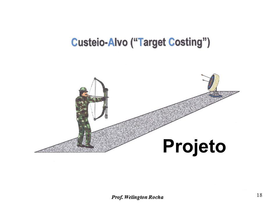 Prof. Welington Rocha 17 CONCORRENTES Controladoria Estratégica