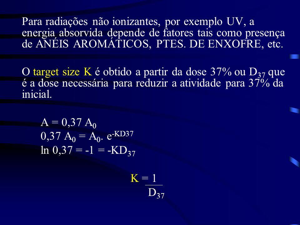 Para radiações não ionizantes, por exemplo UV, a energia absorvida depende de fatores tais como presença de ANÉIS AROMÁTICOS, PTES.