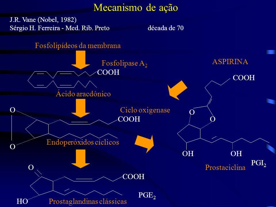 Mecanismo de ação J.R.Vane (Nobel, 1982) Sérgio H.