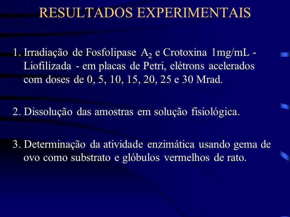 RESULTADOS EXPERIMENTAIS 1.