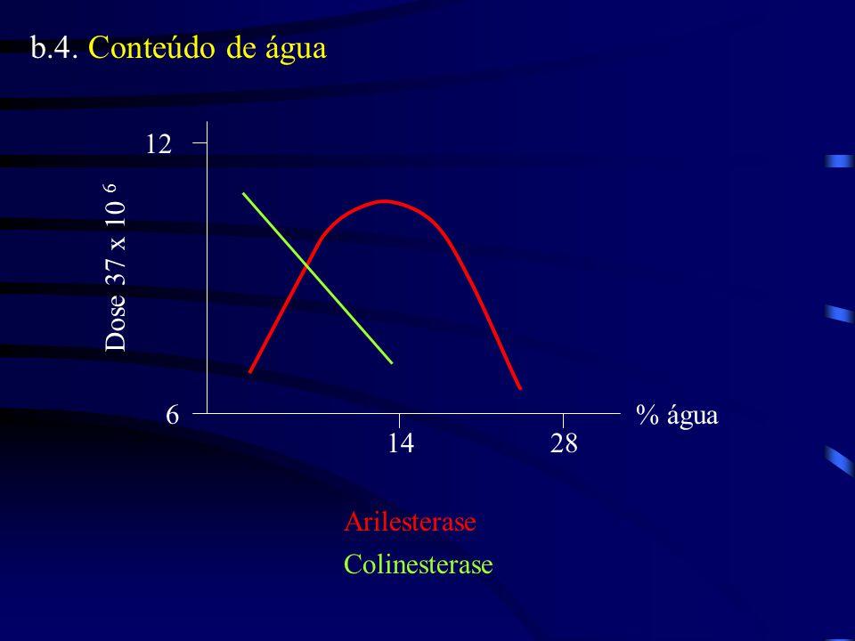 b.4. Conteúdo de água 6 12 1428 % água Dose 37 x 10 6 Arilesterase Colinesterase