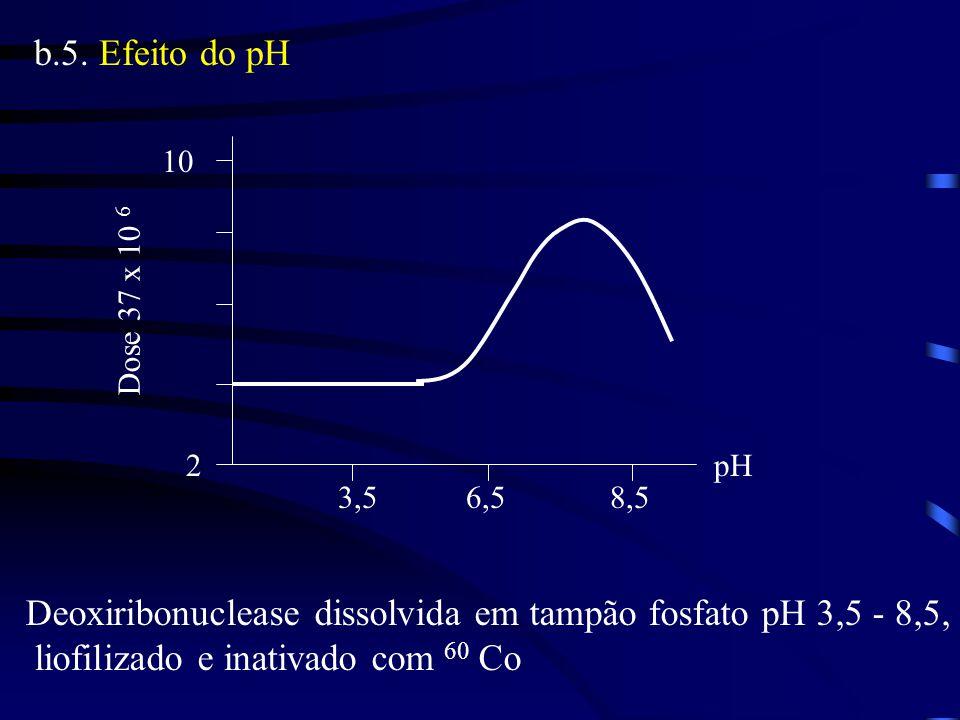 b.5. Efeito do pH 2 10 3,58,5 pH Dose 37 x 10 6 6,5 Deoxiribonuclease dissolvida em tampão fosfato pH 3,5 - 8,5, liofilizado e inativado com 60 Co