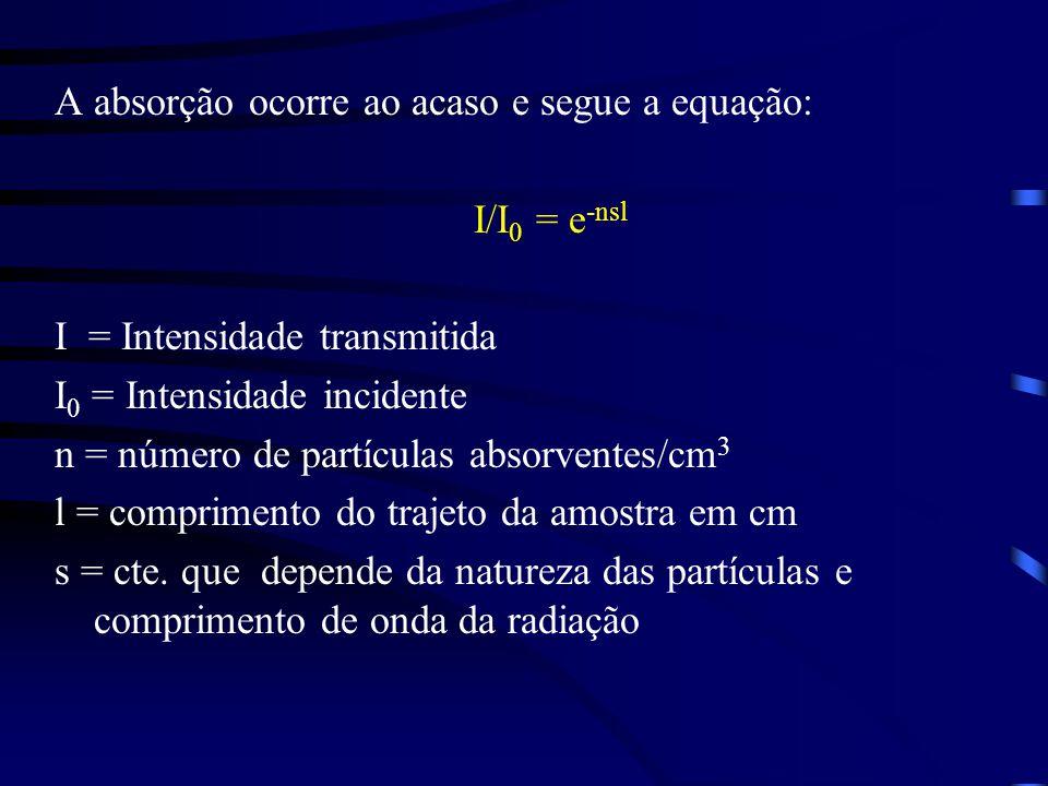 A absorção ocorre ao acaso e segue a equação: I/I 0 = e -nsl I = Intensidade transmitida I 0 = Intensidade incidente n = número de partículas absorventes/cm 3 l = comprimento do trajeto da amostra em cm s = cte.