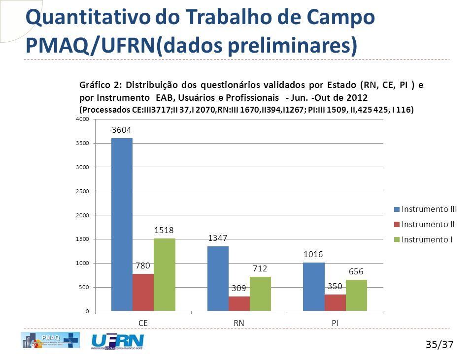 Quantitativo do Trabalho de Campo PMAQ/UFRN(dados preliminares) 35/37