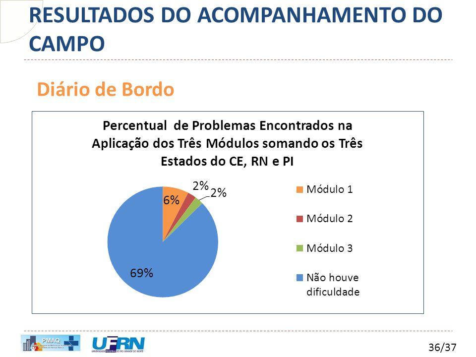 RESULTADOS DO ACOMPANHAMENTO DO CAMPO 36/37 Diário de Bordo