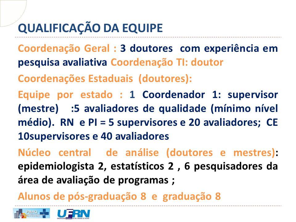 QUALIFICAÇÃO DA EQUIPE Coordenação Geral : 3 doutores com experiência em pesquisa avaliativa Coordenação TI: doutor Coordenações Estaduais (doutores):