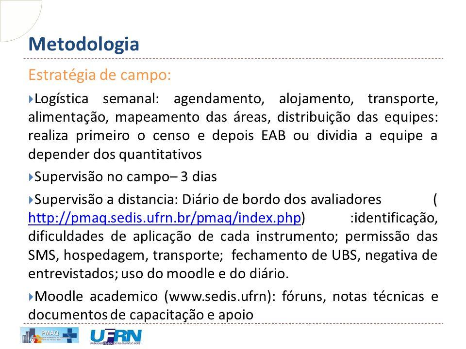 Metodologia Estratégia de campo:  Logística semanal: agendamento, alojamento, transporte, alimentação, mapeamento das áreas, distribuição das equipes