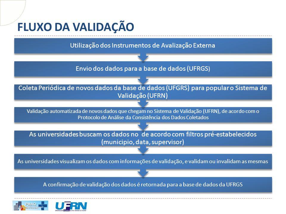 FLUXO DA VALIDAÇÃO A confirmação de validação dos dados é retornada para a base de dados da UFRGS As universidades visualizam os dados com informações