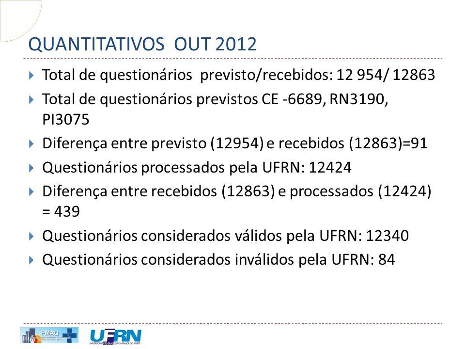 QUANTITATIVOS OUT 2012  Total de questionários previsto/recebidos: 12 954/ 12863  Total de questionários previstos CE -6689, RN3190, PI3075  Difere