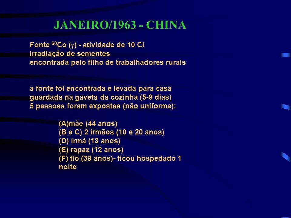 JANEIRO/1963 - CHINA Fonte 60 Co (  ) - atividade de 10 Ci irradiação de sementes encontrada pelo filho de trabalhadores rurais HISTÓRICO a fonte foi