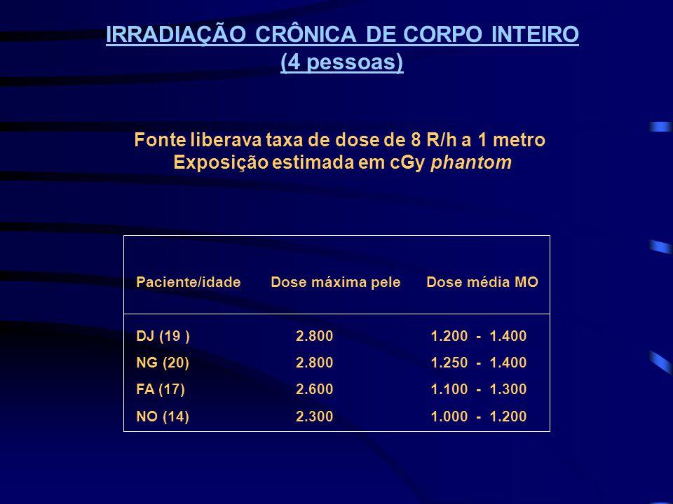 IRRADIAÇÃO CRÔNICA DE CORPO INTEIRO (4 pessoas) Fonte liberava taxa de dose de 8 R/h a 1 metro Exposição estimada em cGy phantom Paciente/idadeDose má