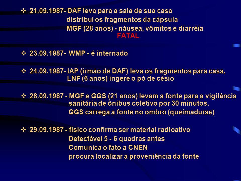 v21.09.1987- DAF leva para a sala de sua casa distribui os fragmentos da cápsula MGF (28 anos) - náusea, vômitos e diarréia FATAL v23.09.1987- WMP - é