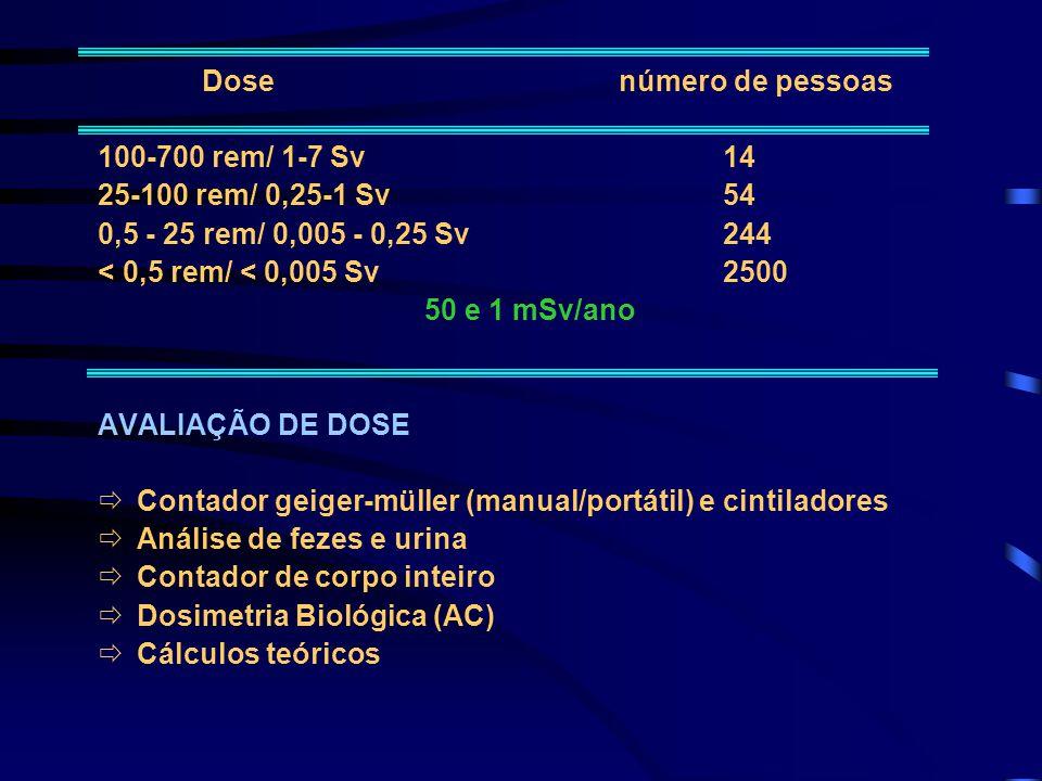 Dosenúmero de pessoas 100-700 rem/ 1-7 Sv14 25-100 rem/ 0,25-1 Sv54 0,5 - 25 rem/ 0,005 - 0,25 Sv244 < 0,5 rem/ < 0,005 Sv2500 50 e 1 mSv/ano AVALIAÇÃ