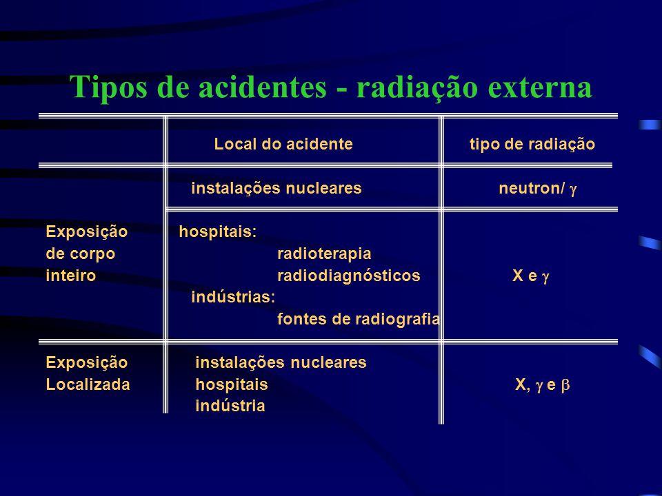 Tipos de acidentes - contaminação Local do acidente tipo de radiação instalações nucleares neutron/  Externa hospitais: radioisótopos laboratório pesquisas  indústrias: laboratório pesquisas estabelecimento de ensino Interna ferimentos instalações nucleares ingestão hospitais  inalação indústrias injeção estabelecimento de ensino