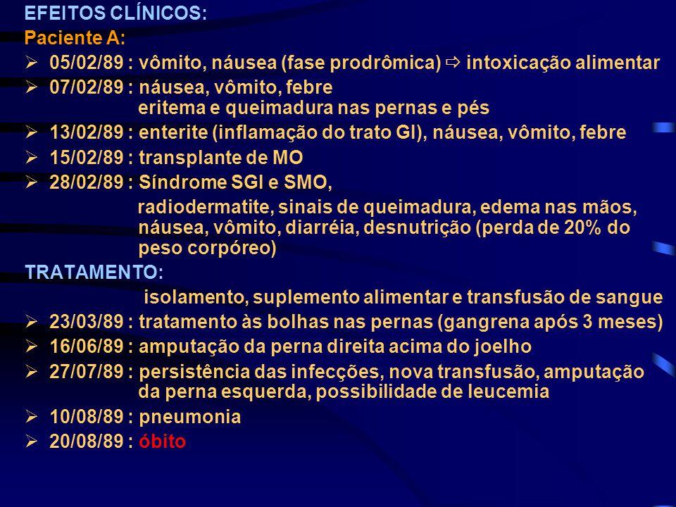 EFEITOS CLÍNICOS: Paciente A:  05/02/89 : vômito, náusea (fase prodrômica)  intoxicação alimentar  07/02/89 : náusea, vômito, febre eritema e queim