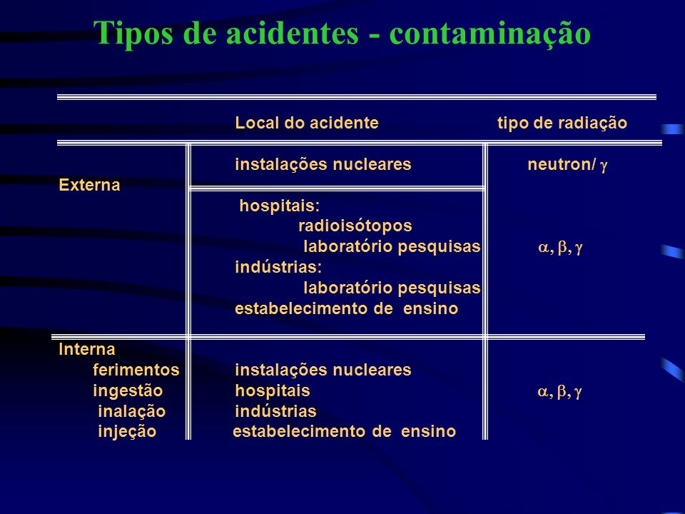 Tipos de acidentes - contaminação Local do acidente tipo de radiação instalações nucleares neutron/  Externa hospitais: radioisótopos laboratório pe