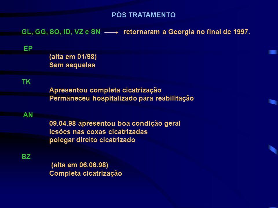 PÓS TRATAMENTO GL, GG, SO, ID, VZ e SN retornaram a Georgia no final de 1997. EP (alta em 01/98) Sem sequelas TK Apresentou completa cicatrização Perm
