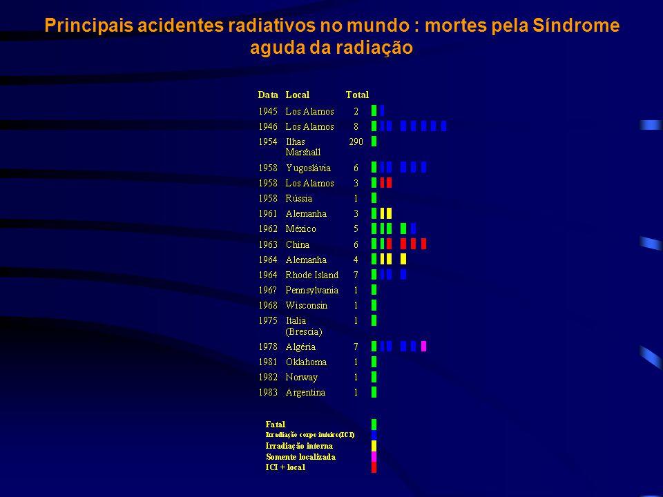 Acidentes radioativos fatais relatados pela IAEA Ano local fonte de radiação fatalidades trabalhadores público 1961 Switzerland água triciada1 - 1962 México fonte de radiografia- 4 1963 China irradiador de sementes- 2 1964 Alemanha água triciada1 - 1975 Itália irradiador1 - 1978 Argélia fonte de radiografia- 1 1982 Noruega irradiador1 - 1984 Marrocos fonte de radiografia- 8 1987 GO - Brasil fonte de teleterapia- 4 1989 El Salvador irradiador1 - 1990 Israel irradiador1 - 1991 Belarus irradiador1 - 1992 China fonte de pesquisa- 3 1994 Estônia rejeitos- 1 1996 Geórgia fonte de radioterapia- 1 TOTAL............................................7 24
