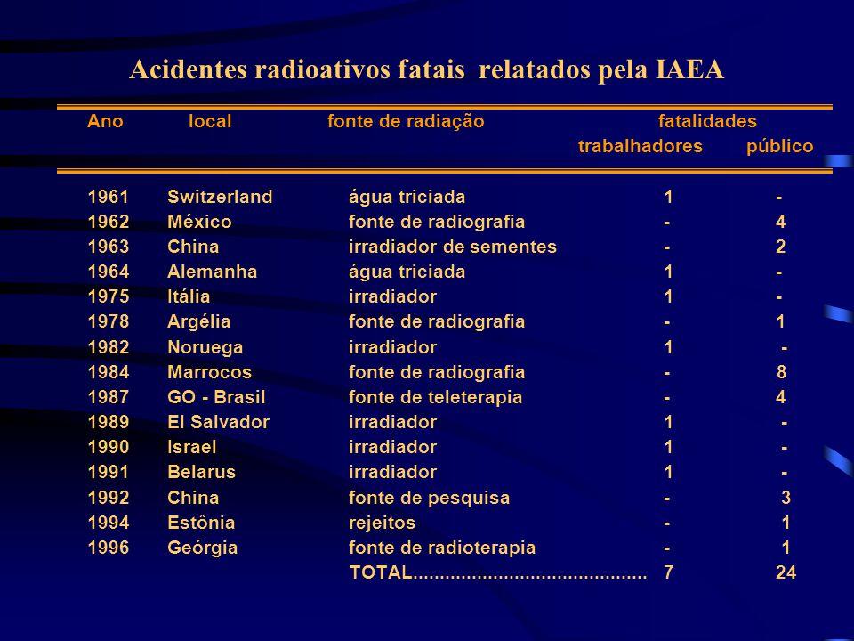 Acidentes mais sérios relatados pela IAEA Ano local tipo de radiaçãoconseqüências 1965Illinois-USAaceleradoramputação de perna e braço (290-2400Gy) 1975Stimos, Itália  1 fatalidade (~12 Gy) 1982Kjeller, Noruega  1 fatalidade (~22 Gy) 1989El Salvador  1 fatalidade (~8 Gy); 2 pessoas dose de corpo inteiro 2,9 e 3,8 Gy, queimaduras no pé 1990Soreq, Israel  1 fatalidade (10-20 Gy) 1991Nesuizh, Belarus  1 fatalidade (~11 Gy); 1991Hanoi, Vietnãaceleradoramputação de 1 mão e dedos da outra mão (10-50 Gy) 1991Maryland, USAaceleradoramputação de 4 dedos de cada mão (~55 Gy) 1991Forbach, FrançaaceleradorLesões na pele (~40 Gy)