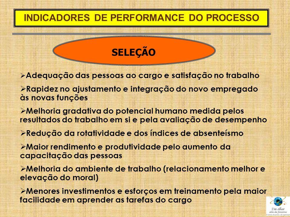 SELEÇÃO  Adequação das pessoas ao cargo e satisfação no trabalho  Rapidez no ajustamento e integração do novo empregado às novas funções  Melhoria