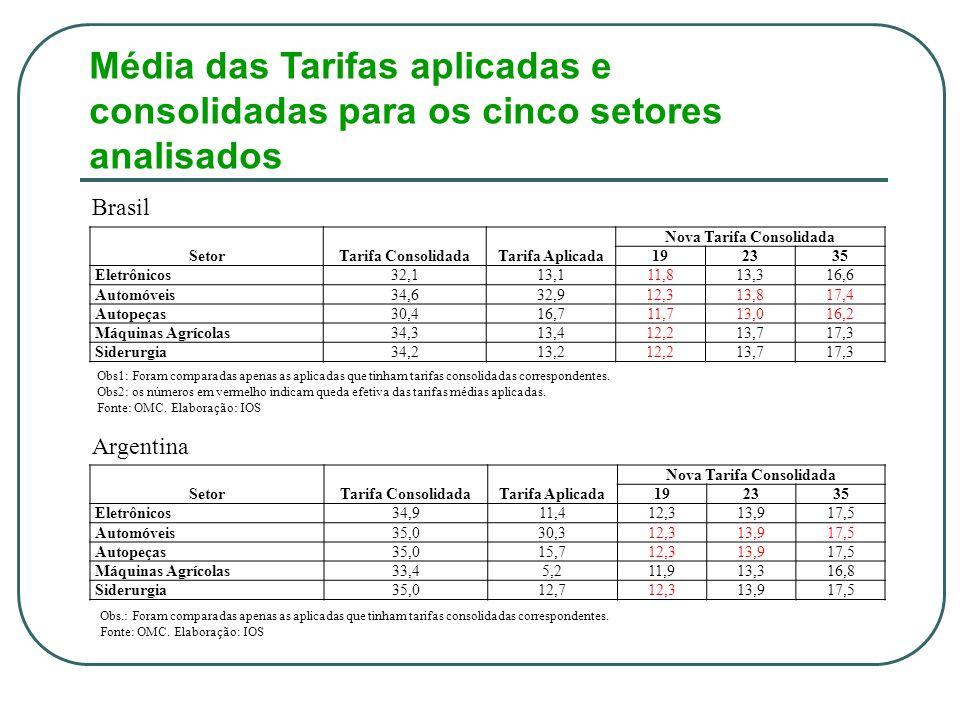 Média das Tarifas aplicadas e consolidadas para os cinco setores analisados Brasil SetorTarifa ConsolidadaTarifa Aplicada Nova Tarifa Consolidada 192335 Eletrônicos32,113,111,813,316,6 Automóveis34,632,912,313,817,4 Autopeças30,416,711,713,016,2 Máquinas Agrícolas34,313,412,213,717,3 Siderurgia34,213,212,213,717,3 Obs1: Foram comparadas apenas as aplicadas que tinham tarifas consolidadas correspondentes.