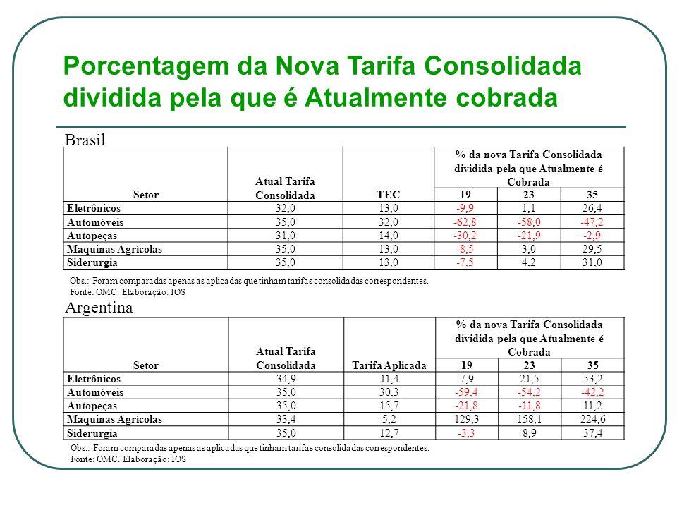 Porcentagem da Nova Tarifa Consolidada dividida pela que é Atualmente cobrada Brasil Argentina Setor Atual Tarifa ConsolidadaTEC % da nova Tarifa Consolidada dividida pela que Atualmente é Cobrada 192335 Eletrônicos32,013,0-9,91,126,4 Automóveis35,032,0-62,8-58,0-47,2 Autopeças31,014,0-30,2-21,9-2,9 Máquinas Agrícolas35,013,0-8,53,029,5 Siderurgia35,013,0-7,54,231,0 Obs.: Foram comparadas apenas as aplicadas que tinham tarifas consolidadas correspondentes.