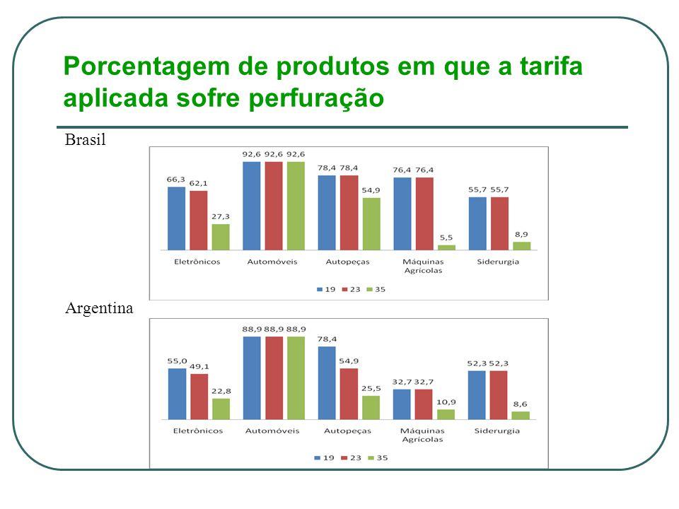 Porcentagem de produtos em que a tarifa aplicada sofre perfuração Brasil Argentina