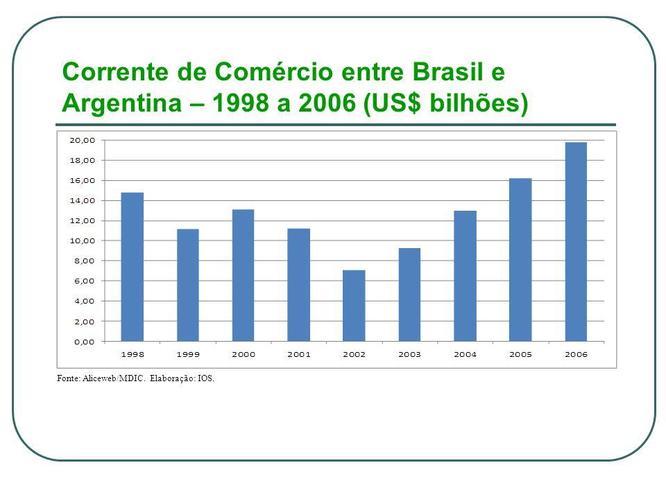 Corrente de Comércio entre Brasil e Argentina – 1998 a 2006 (US$ bilhões) Fonte: Aliceweb/MDIC.