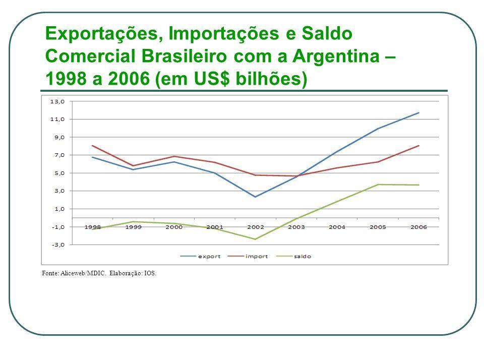 Exportações, Importações e Saldo Comercial Brasileiro com a Argentina – 1998 a 2006 (em US$ bilhões) Fonte: Aliceweb/MDIC.