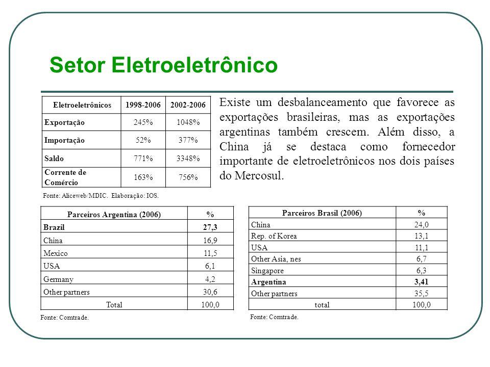 Setor Eletroeletrônico Fonte: Aliceweb/MDIC. Elaboração: IOS.