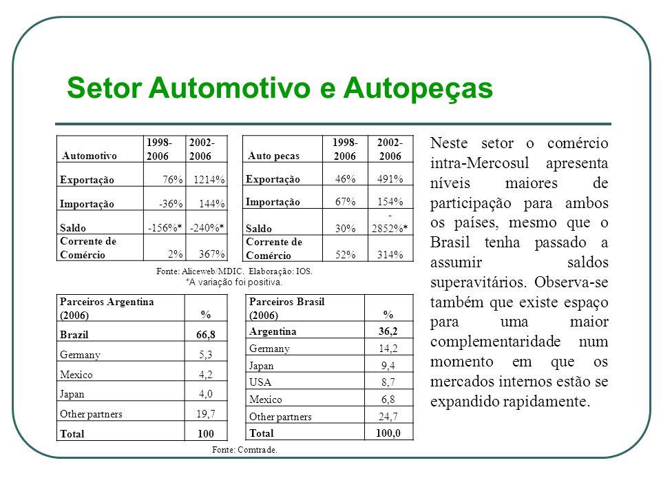Setor Automotivo e Autopeças Fonte: Aliceweb/MDIC.