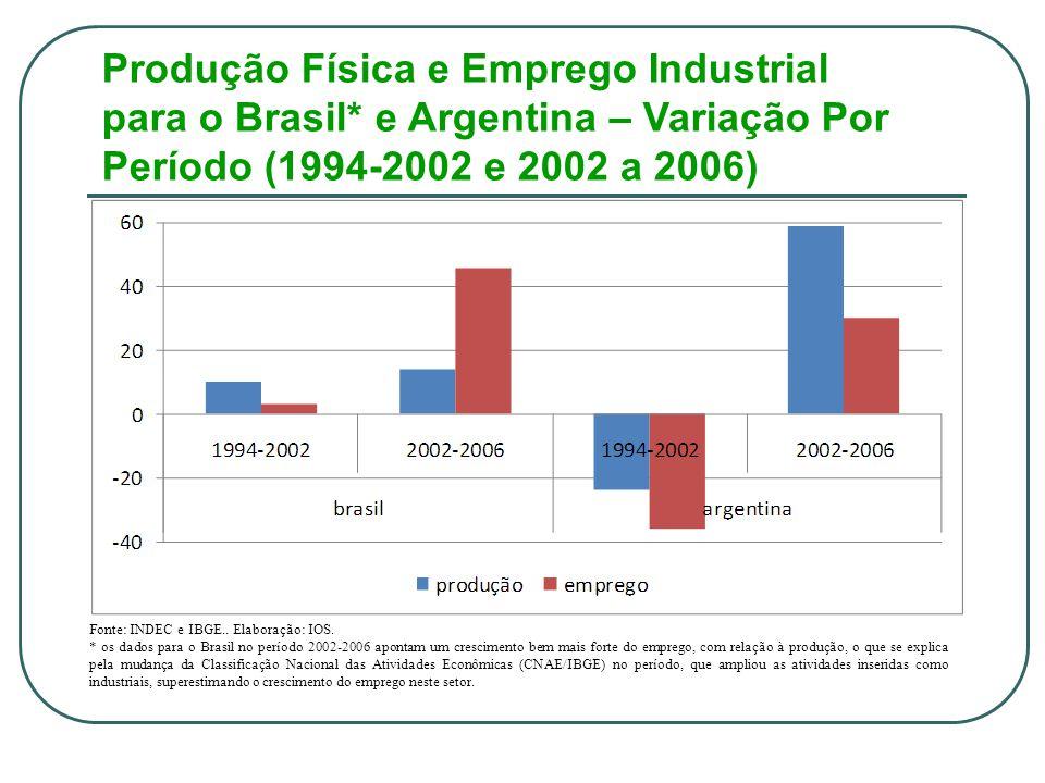 Produção Física e Emprego Industrial para o Brasil* e Argentina – Variação Por Período (1994-2002 e 2002 a 2006) Fonte: INDEC e IBGE..