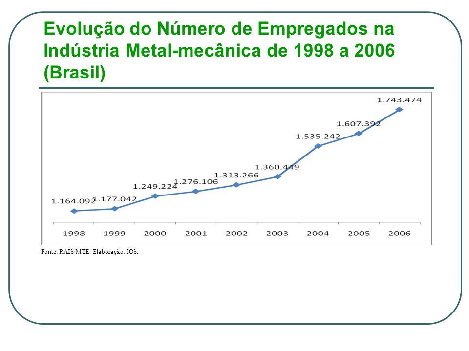 Evolução do Número de Empregados na Indústria Metal-mecânica de 1998 a 2006 (Brasil) Fonte: RAIS/MTE.