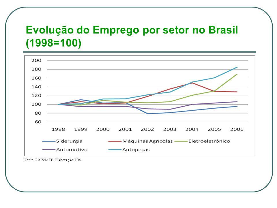 Evolução do Emprego por setor no Brasil (1998=100) Fonte: RAIS/MTE. Elaboração: IOS.