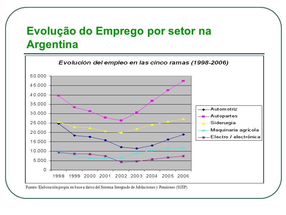 Evolução do Emprego por setor na Argentina Fuente: Elaboración propia en base a datos del Sistema Integrado de Jubilaciones y Pensiones (SIJIP).