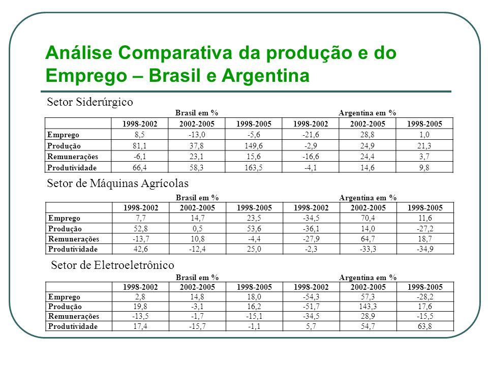 Análise Comparativa da produção e do Emprego – Brasil e Argentina Brasil em %Argentina em % 1998-20022002-20051998-20051998-20022002-20051998-2005 Emprego8,5-13,0-5,6-21,628,81,0 Produção81,137,8149,6-2,924,921,3 Remunerações-6,123,115,6-16,624,43,7 Produtividade66,458,3163,5-4,114,69,8 Setor Siderúrgico Setor de Máquinas Agrícolas Brasil em %Argentina em % 1998-20022002-20051998-20051998-20022002-20051998-2005 Emprego7,714,723,5-34,570,411,6 Produção52,80,553,6-36,114,0-27,2 Remunerações-13,710,8-4,4-27,964,718,7 Produtividade42,6-12,425,0-2,3-33,3-34,9 Setor de Eletroeletrônico Brasil em %Argentina em % 1998-20022002-20051998-20051998-20022002-20051998-2005 Emprego2,814,818,0-54,357,3-28,2 Produção19,8-3,116,2-51,7143,317,6 Remunerações-13,5-1,7-15,1-34,528,9-15,5 Produtividade17,4-15,7-1,15,754,763,8